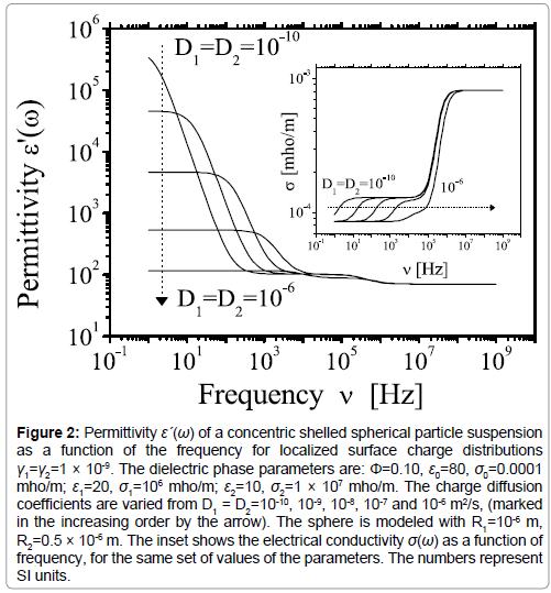 physical-chemistry-biophysics-electrical-conductivity