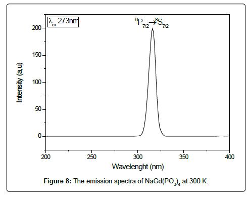 physical-chemistry-biophysics-emission-spectra