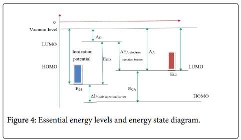 physical-chemistry-biophysics-energy-levels