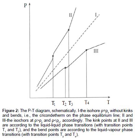 physical-chemistry-biophysics-equilibrium-line