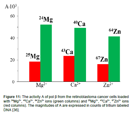 physical-chemistry-biophysics-green-columns