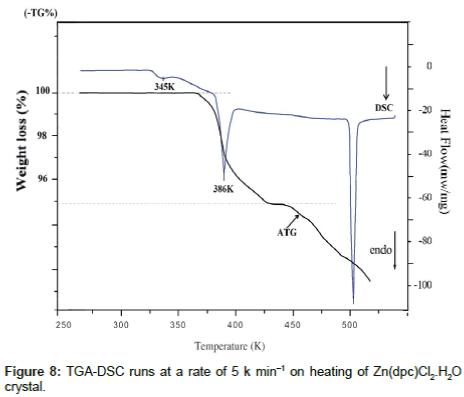 physical-chemistry-biophysics-heating