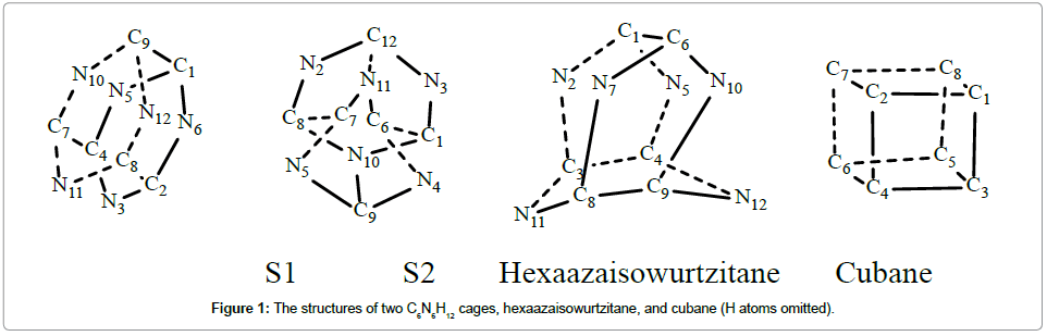 physical-chemistry-biophysics-hexaazaisowurtzitane-cubane