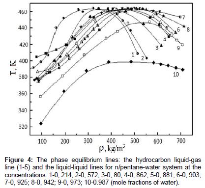 physical-chemistry-biophysics-liquid-gas