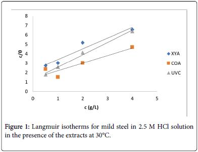physical-chemistry-biophysics-mild-steel
