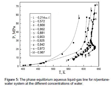 physical-chemistry-biophysics-phase-equilibrium
