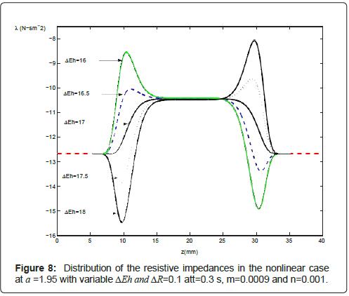 physical-chemistry-biophysics-resistive-impedances