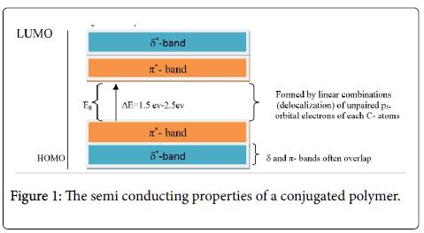 physical-chemistry-biophysics-semi-conducting