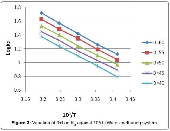 physical-chemistry-biophysics-water-methanol