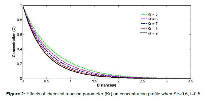 physical-mathematics-chemical-reaction