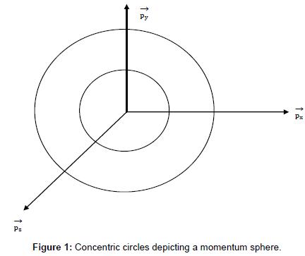 physical-mathematics-concentric-circles