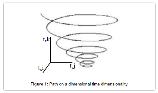 physical-mathematics-dimensional-time