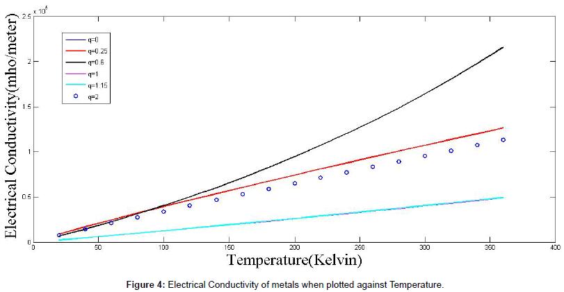 physical-mathematics-electrical-Conductivity