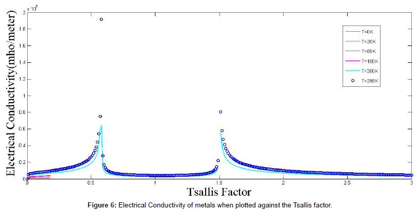 physical-mathematics-electrical-tsallis
