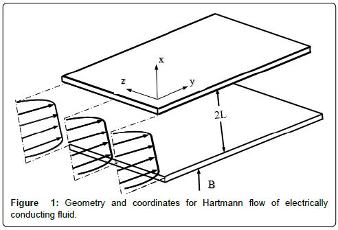 physical-mathematics-geometry-hartmann