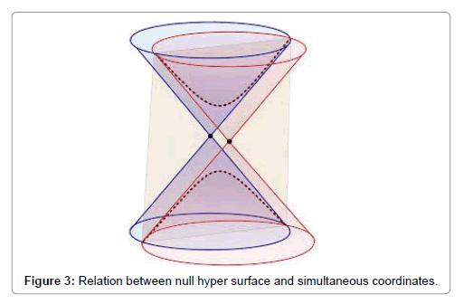 physical-mathematics-hyper-surface