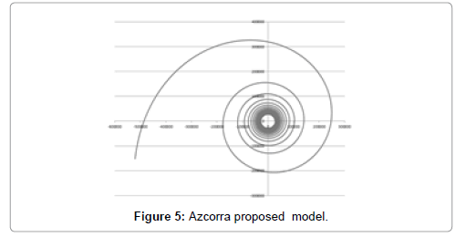 physical-mathematics-proposed-model