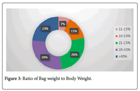 physical-medicine-Body-Weight