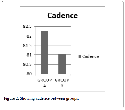 physical-medicine-Showing-cadence