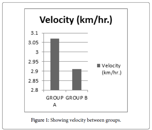physical-medicine-Showing-velocity