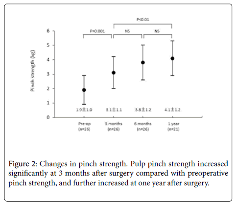 physical-medicine-rehabilitation-Changes-pinch