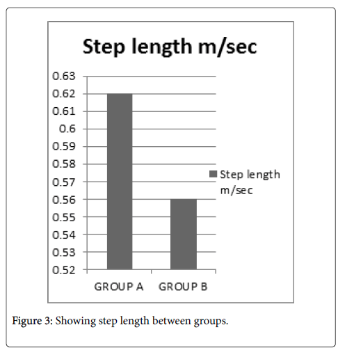 physical-medicine-step-length