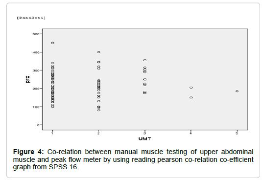 Measurement Of Peak Expiratory Flow Rate Pefr To Predict