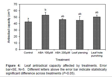 plant-biochemistry-physiology-antiradical-capacity