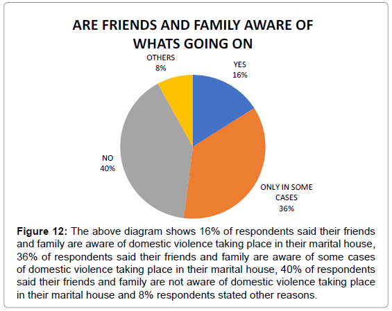 family law act 1996 domestic violence