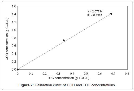 pollution-and-effects-TOC-concentrations