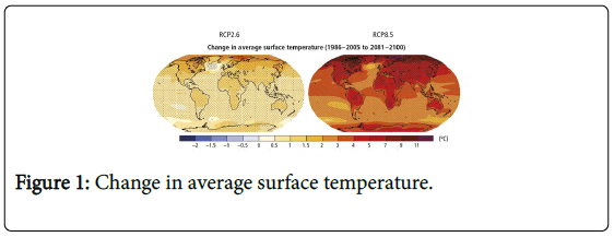 pollution-change-average-surface-temperature