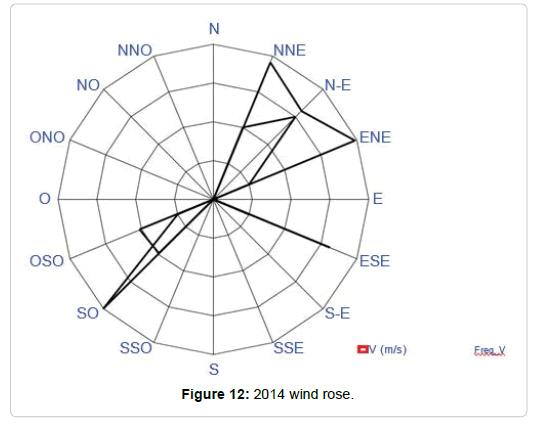 pollution-effect-2014-wind