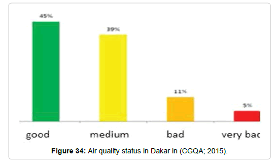 pollution-effect-Air-quality