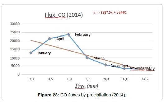pollution-effect-CO-fluxes