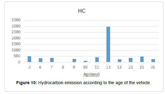 pollution-effect-Hydrocarbon-emission