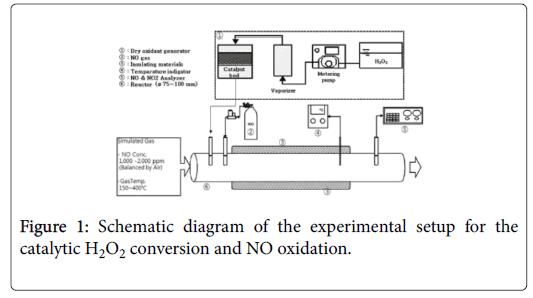 pollution-effect-NO-oxidation