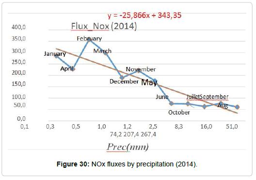 pollution-effect-NOx-fluxes
