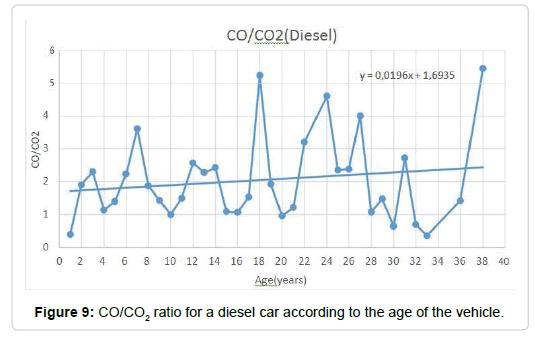 pollution-effect-diesel-car