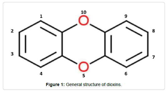 pollution-effect-dioxins