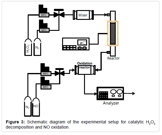 pollution-effect-experimental-setup-catalytic