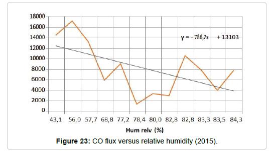 pollution-effect-flux