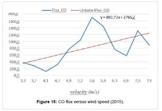 pollution-effect-flux-versus
