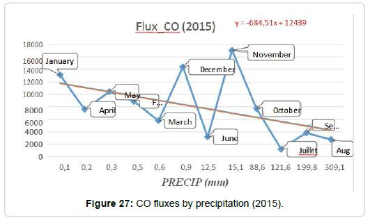 pollution-effect-fluxes