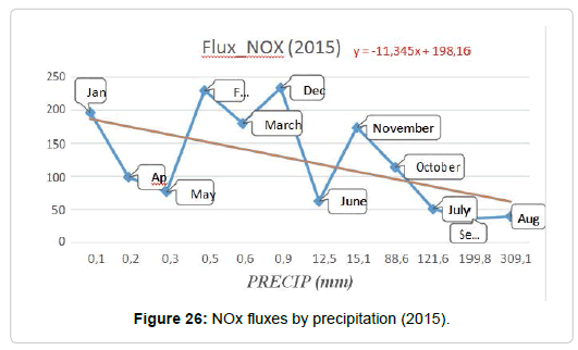 pollution-effect-fluxes-precipitation