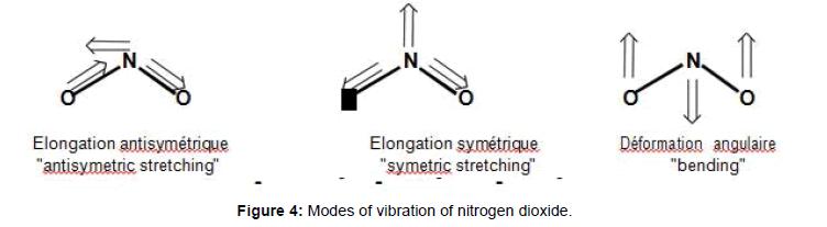 pollution-effect-nitrogen-dioxide