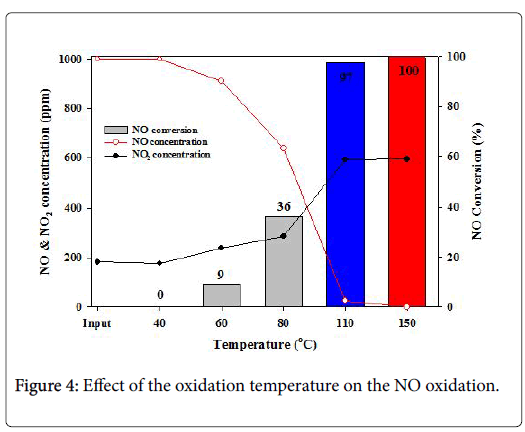 pollution-effect-oxidation-temperature