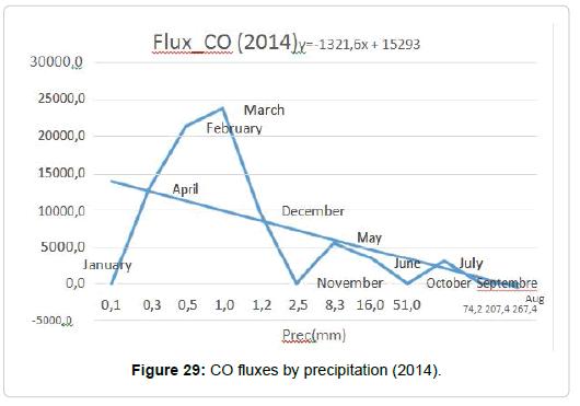 pollution-effect-precipitation