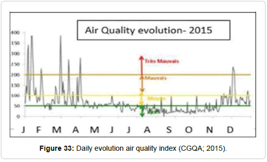 pollution-effect-quality-index