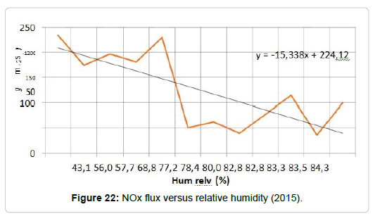 pollution-effect-relative-humidity