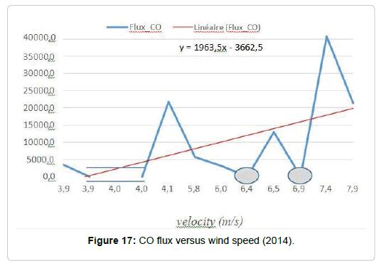 pollution-effect-speed